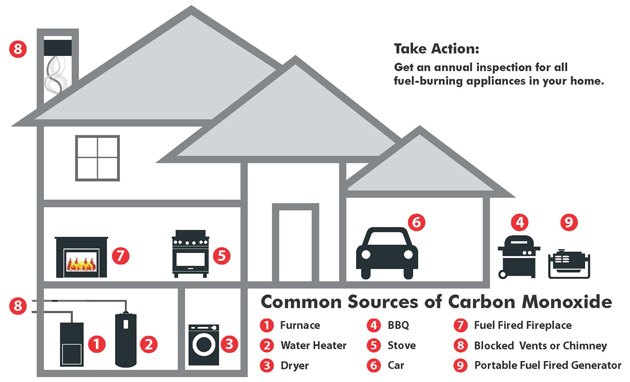 However You Should Monitor For It Because An Excessive Build Up Of This Gas In Your Home Can
